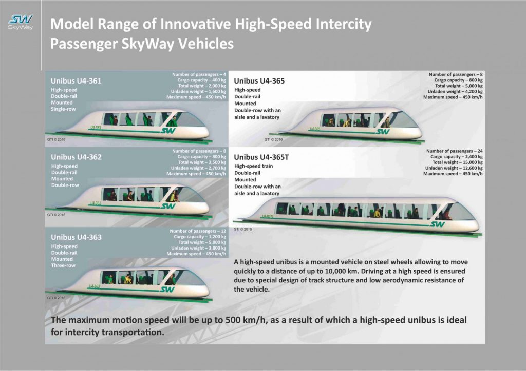 SkyWay Transport Solutions High Speed