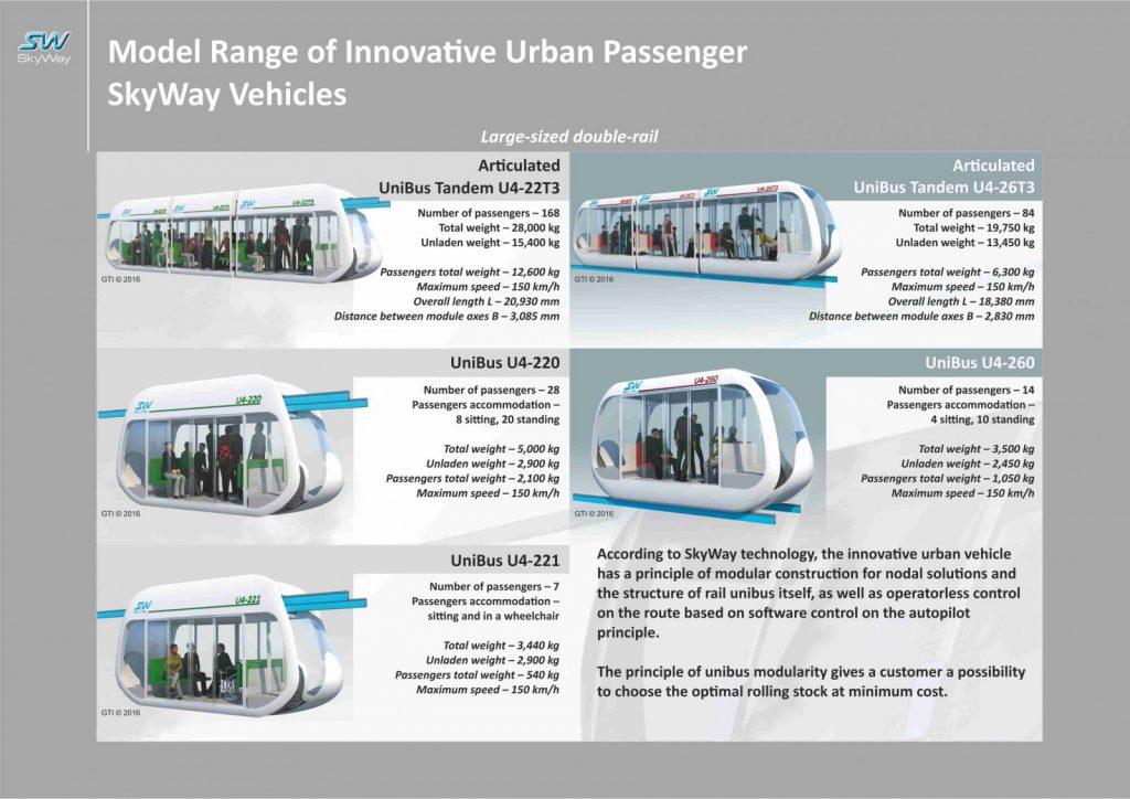 SkyWay Transport Solutions Urban